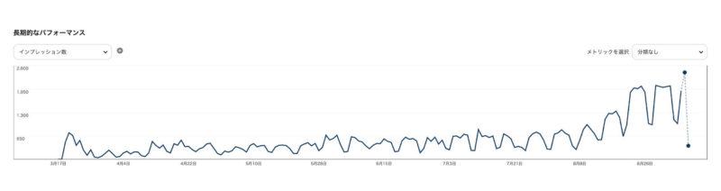 ピンタレスト(Pinterest)の閲覧数が急に伸びてきた